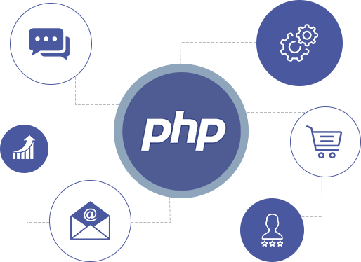 Photo of PHP Website Localization- What, Why, and How to Attain it?